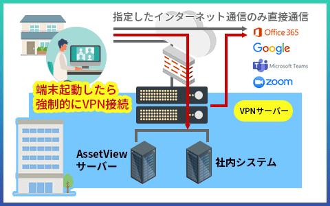 接続の仕組み