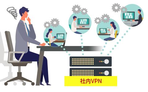VPN利用に伴う課題を解決